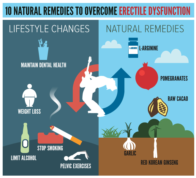 Lifestyle and natural remedies
