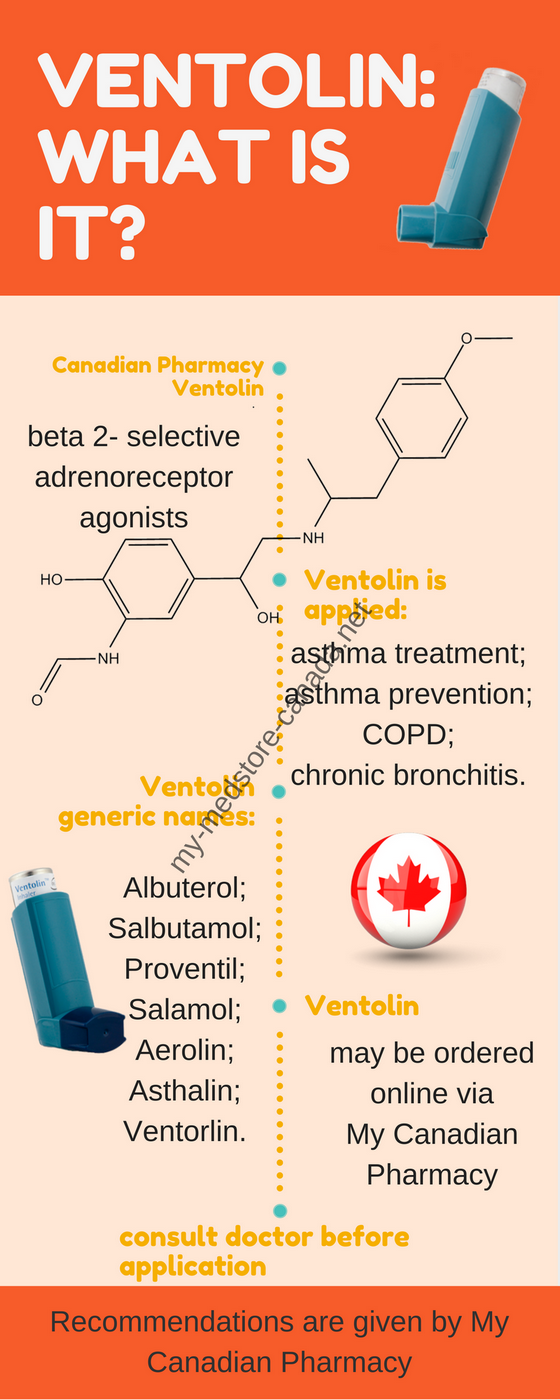 What is Ventolin - Infographic